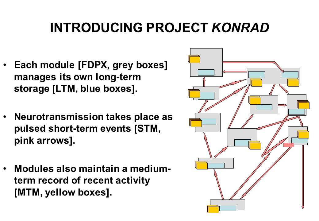 INTRODUCING PROJECT KONRAD Here are the 10 LTM-within-FDPX building blocks of cognition so far simulated, laid out as a cognitive processing hierarchy