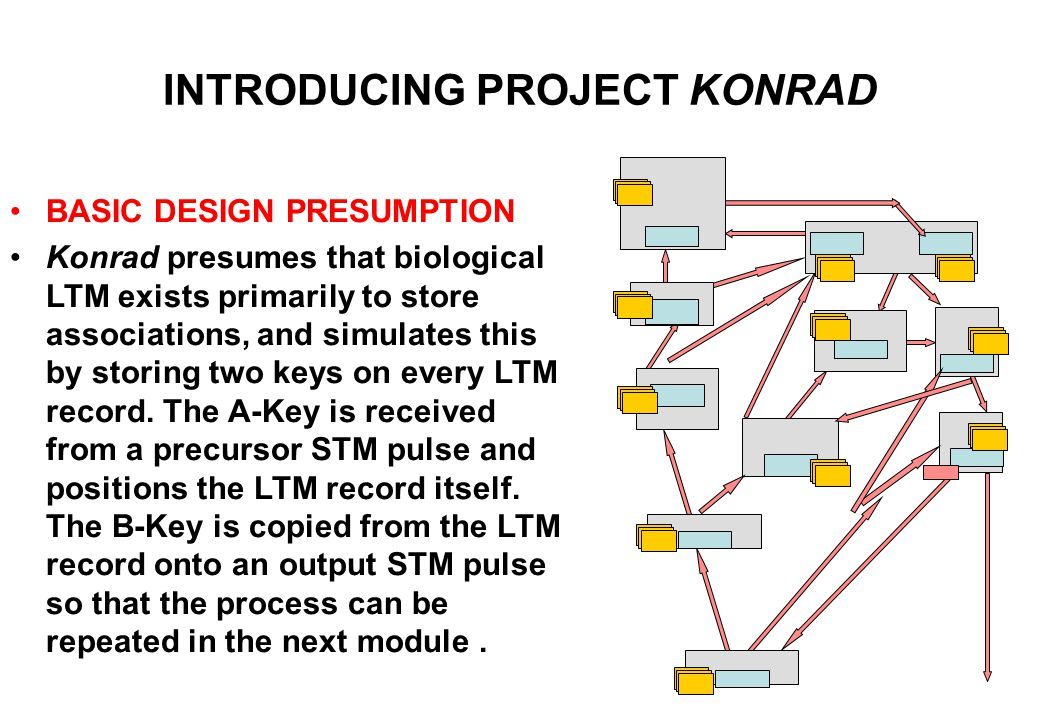 INTRODUCING PROJECT KONRAD Each module [FDPX, grey boxes] manages its own long-term storage [LTM, blue boxes]. Neurotransmission takes place as pulsed