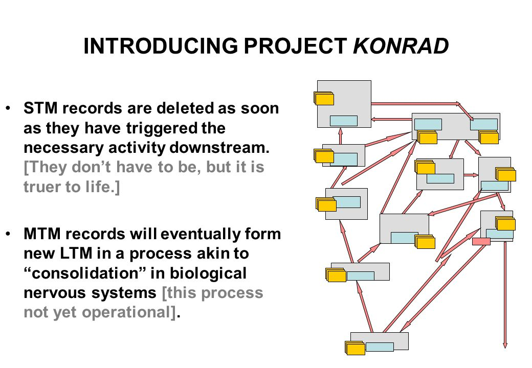 INTRODUCING PROJECT KONRAD BASIC DESIGN PRESUMPTION Konrad presumes that biological LTM exists primarily to store associations, and simulates this by storing two keys on every LTM record.