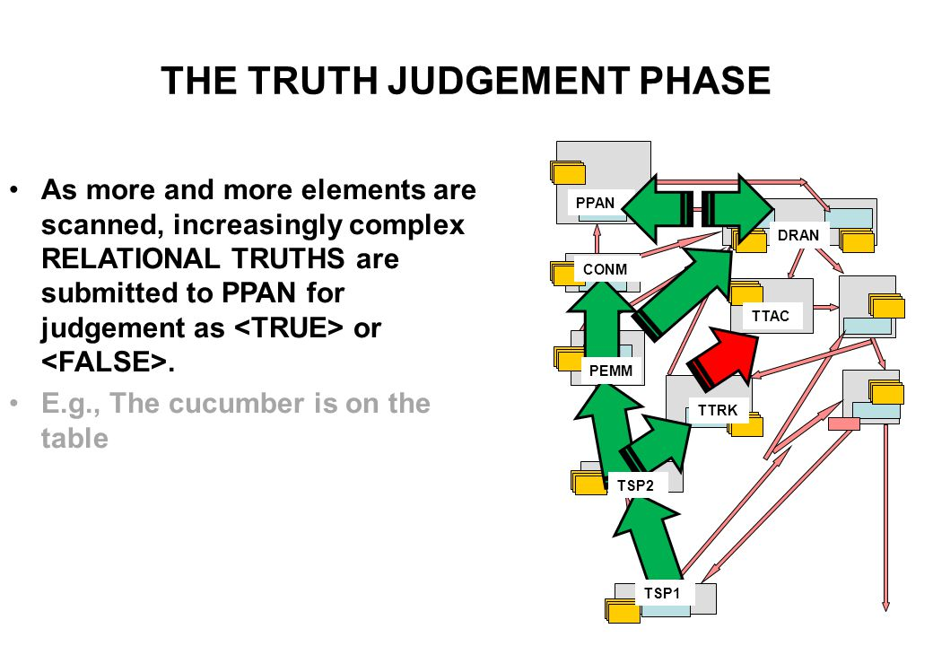 THE TRUTH JUDGEMENT PHASE Each new visual input helps DRAN, the Dramatic Analysis Module, interpret what is going on.