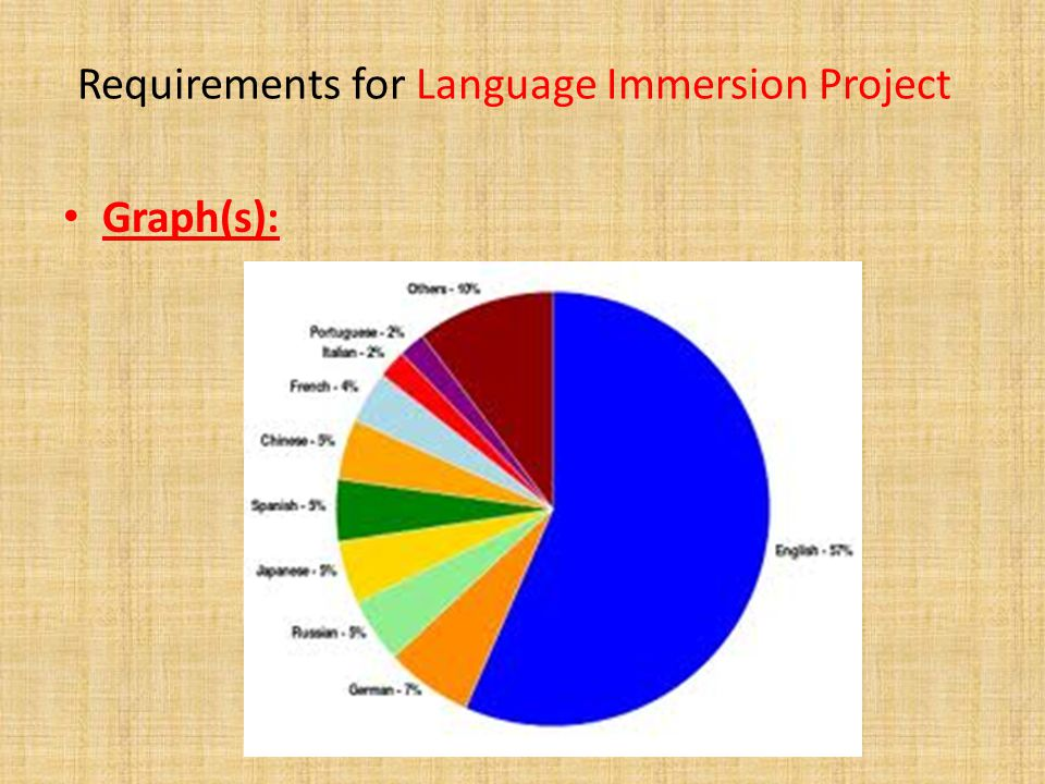Requirements for Language Immersion Project Graph(s):