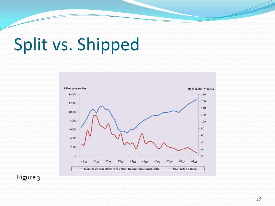 Split vs. Shipped Figure 3 26