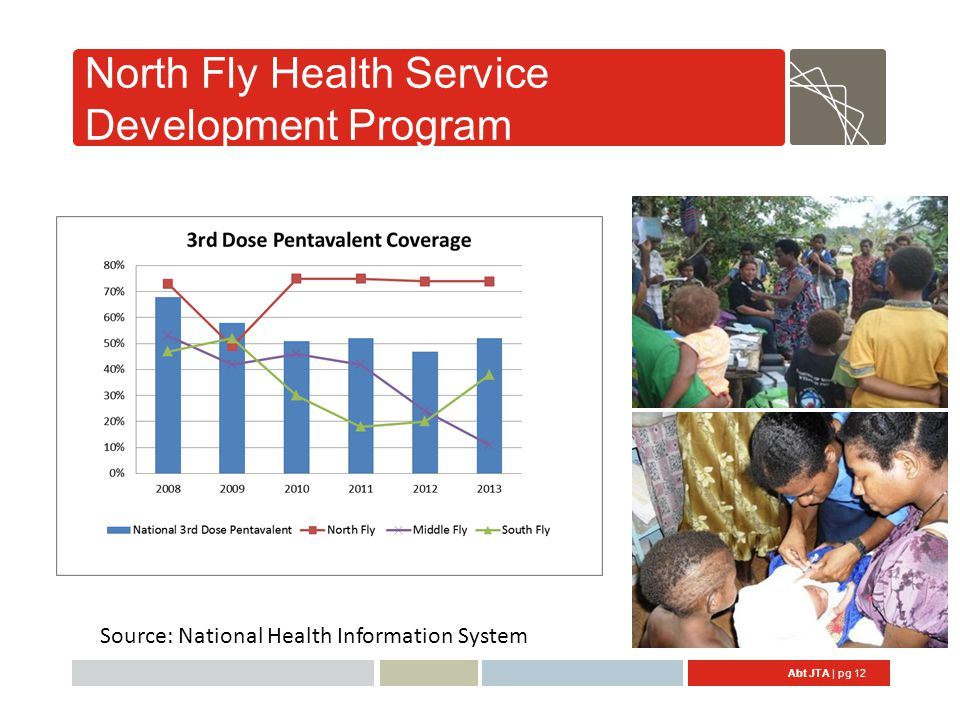 Abt JTA | pg 12 North Fly Health Service Development Program Source: National Health Information System