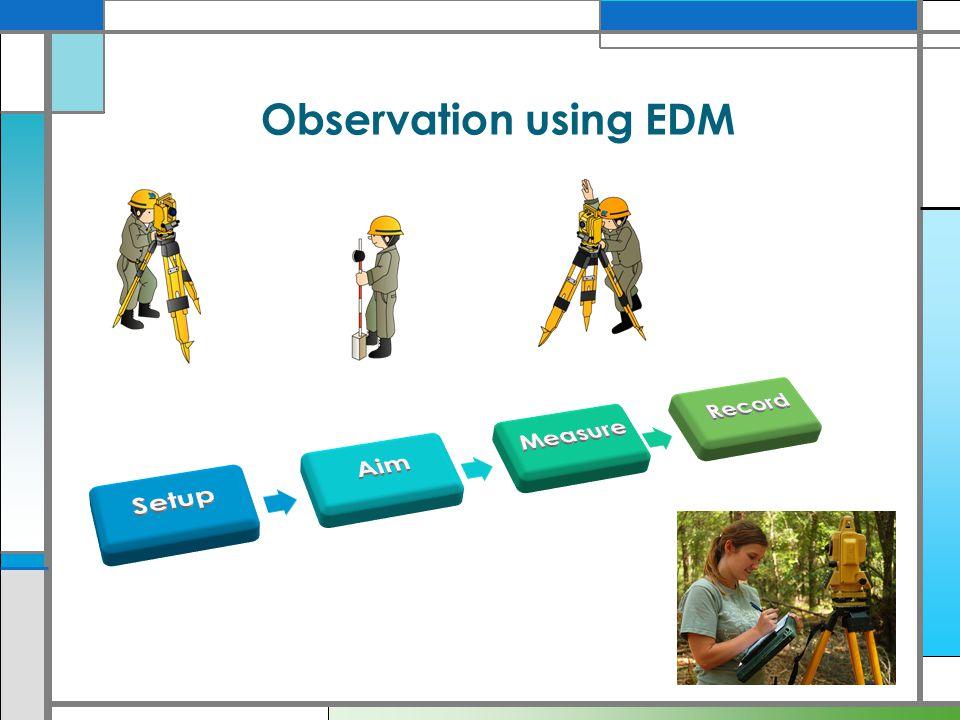 Observation using EDM