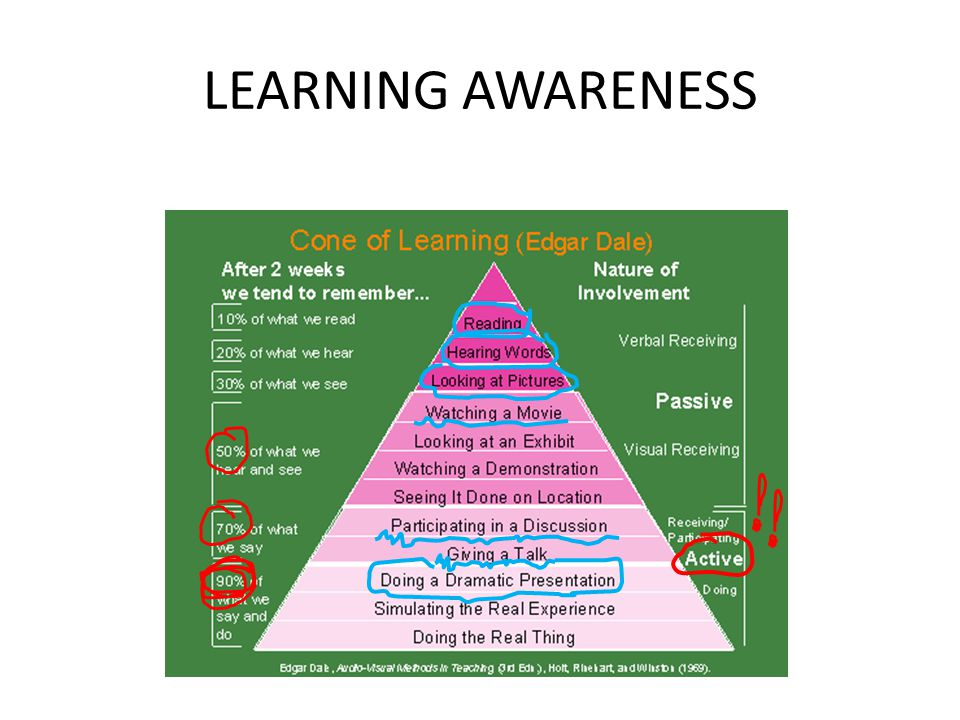LEARNING AWARENESS