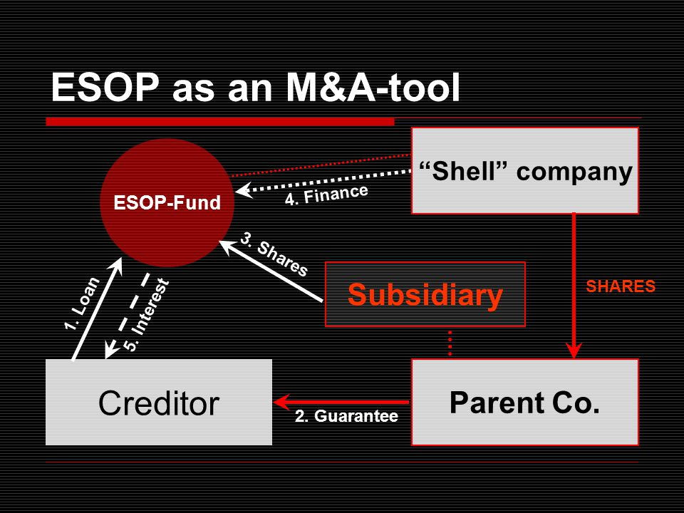 ESOP as an M&A-tool ESOP-Fund Parent Co. Creditor 1.