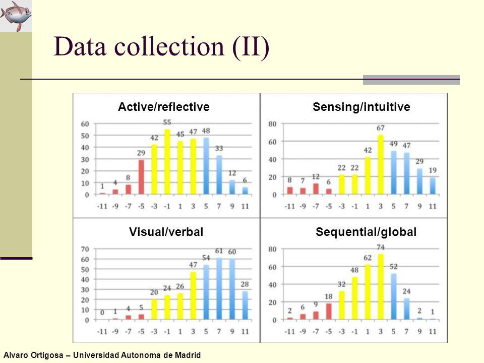 Alvaro Ortigosa – Universidad Autonoma de Madrid Data collection (II) Active/reflectiveSensing/intuitive Visual/verbalSequential/global