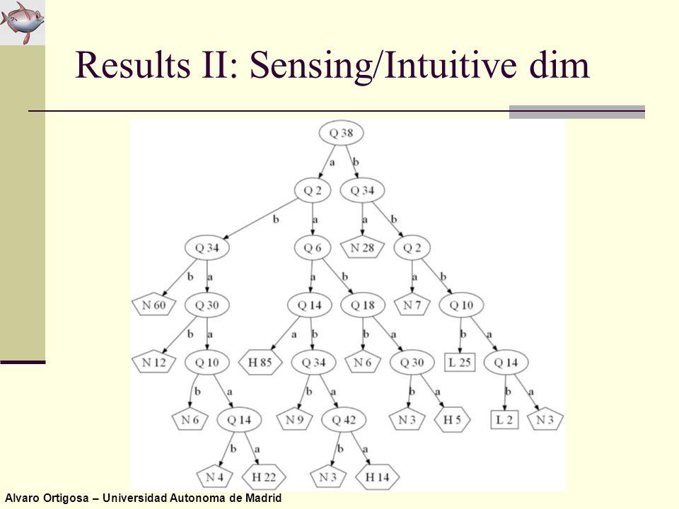 Alvaro Ortigosa – Universidad Autonoma de Madrid Results II: Sensing/Intuitive dim