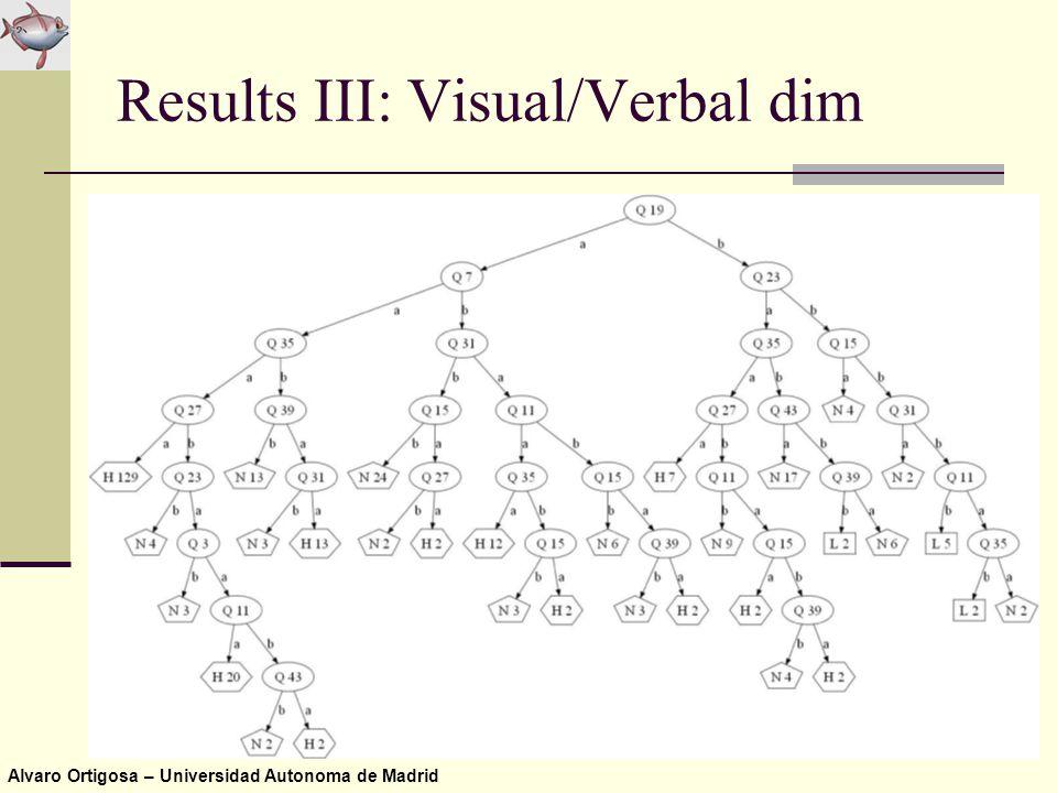 Alvaro Ortigosa – Universidad Autonoma de Madrid Results III: Visual/Verbal dim