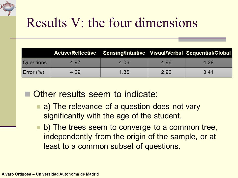 Alvaro Ortigosa – Universidad Autonoma de Madrid Results V: the four dimensions Other results seem to indicate: a) The relevance of a question does not vary significantly with the age of the student.