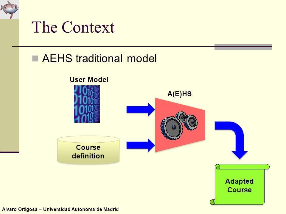 Alvaro Ortigosa – Universidad Autonoma de Madrid Student The Context AEHS traditional model Adapted Course Adapted Course Course definition User Model A(E)HS