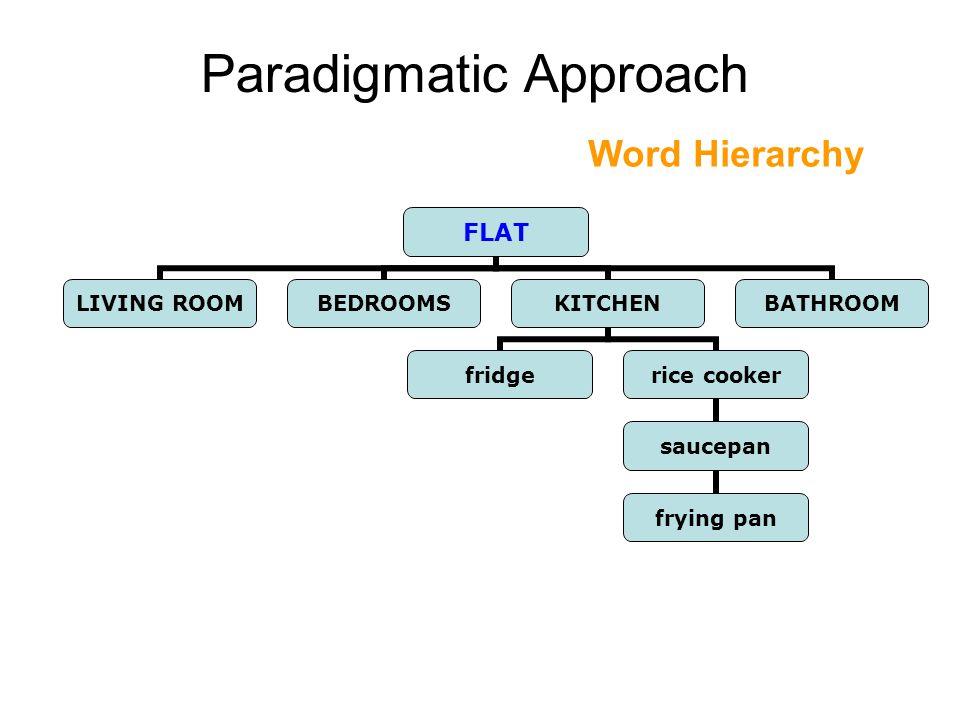 Paradigmatic Approach Word Hierarchy FLAT LIVING ROOM BEDROOMSKITCHEN fridgerice cooker saucepan frying pan BATHROOM