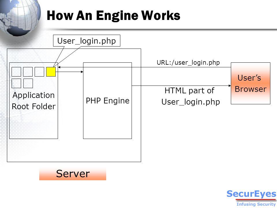 How An Engine Works PHP Engine User's Browser URL:/user_login.php HTML part of User_login.php Application Root Folder User_login.php Server