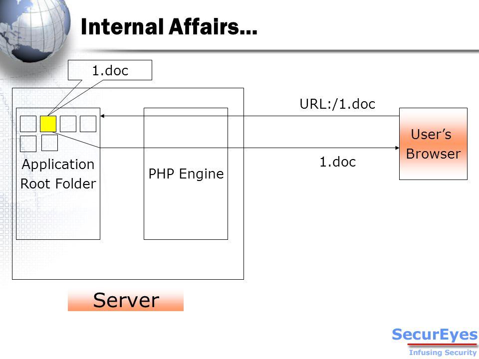 Internal Affairs… PHP Engine User's Browser URL:/1.doc 1.doc Application Root Folder 1.doc Server