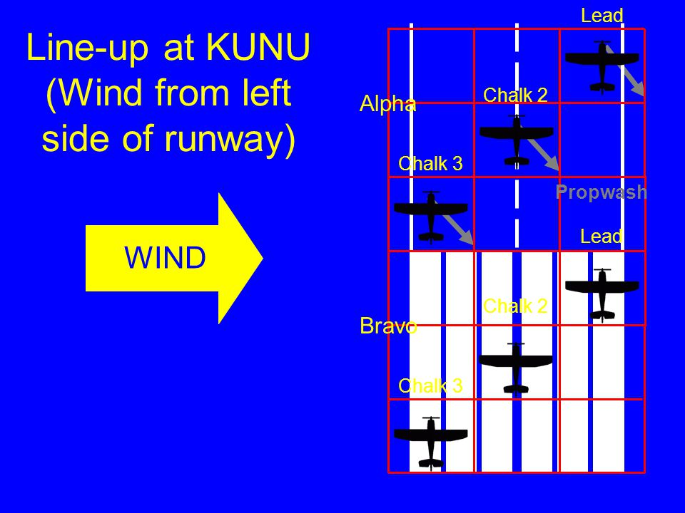 Line-up at KUNU (Wind from right side of runway) Alpha Bravo Lead Chalk 2 Chalk 3 WIND Propwash