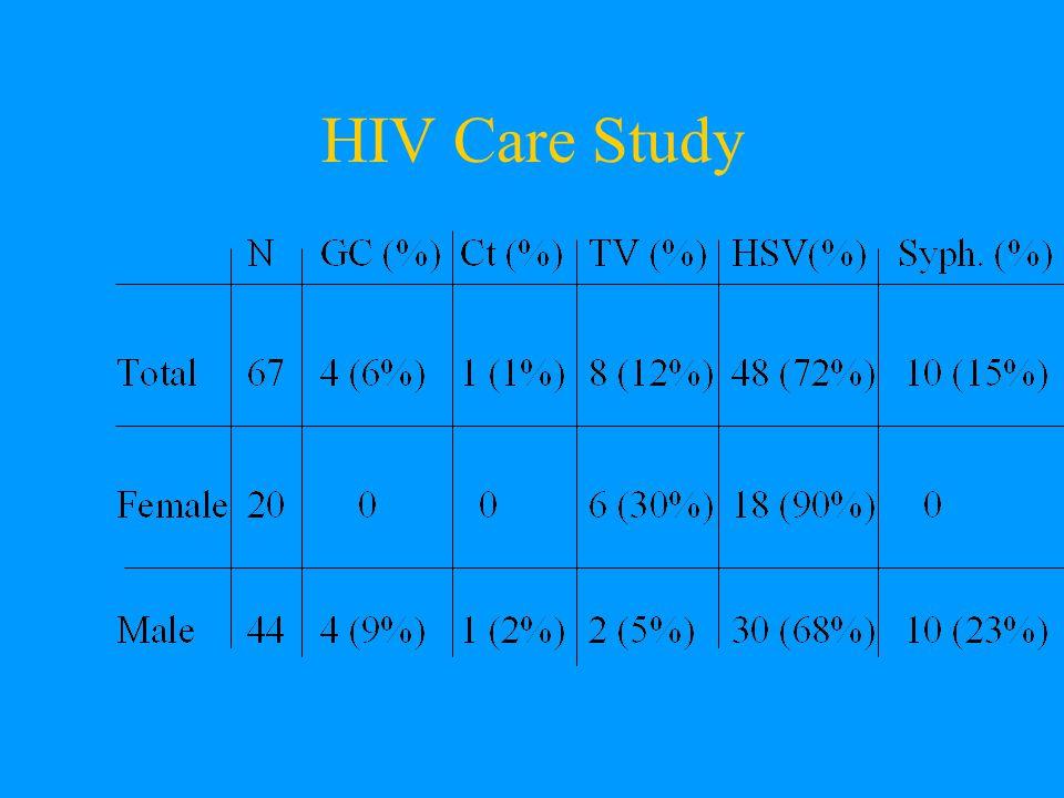 HIV Care Study