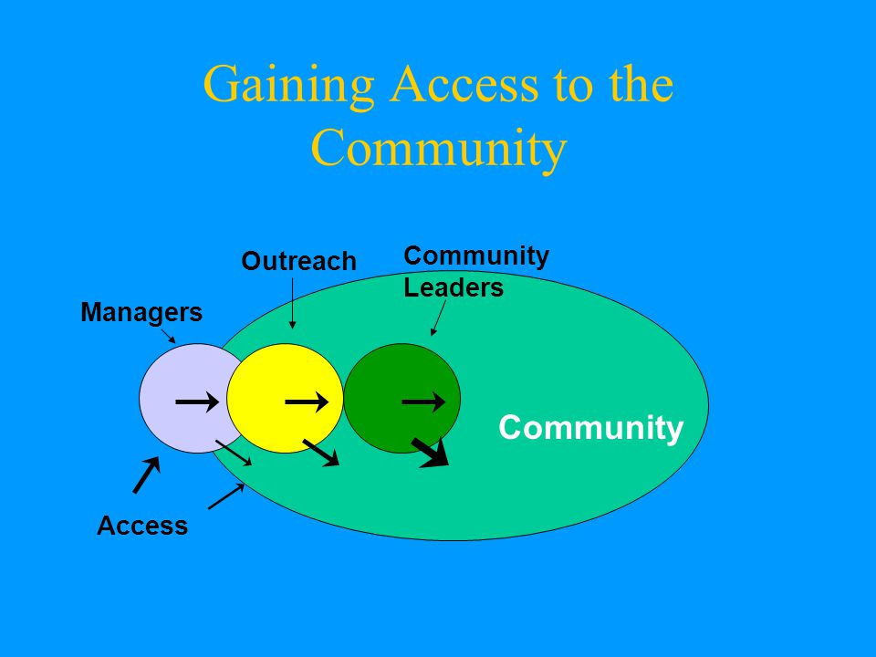 Gaining Access to the Community Managers Outreach Community Leaders Community Access