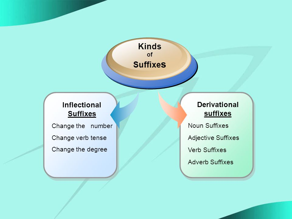 Derivational suffixes Noun Suffixes Adjective Suffixes Verb Suffixes Adverb Suffixes Inflectional Suffixes Change the number Change verb tense Change the degree Kinds of Suffixe s