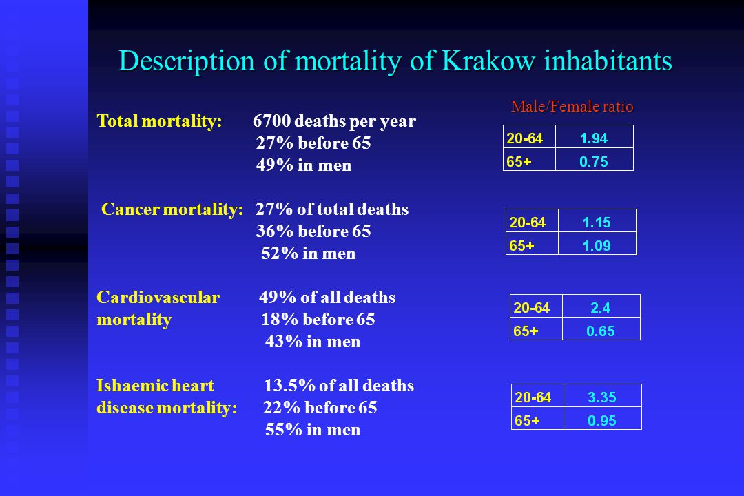 Description of mortality of Krakow inhabitants Total mortality: 6700 deaths per year 27% before 65 49% in men Cancer mortality: 27% of total deaths 36% before 65 52% in men Cardiovascular 49% of all deaths mortality 18% before 65 43% in men Ishaemic heart 13.5% of all deaths disease mortality: 22% before 65 55% in men Male/Female ratio