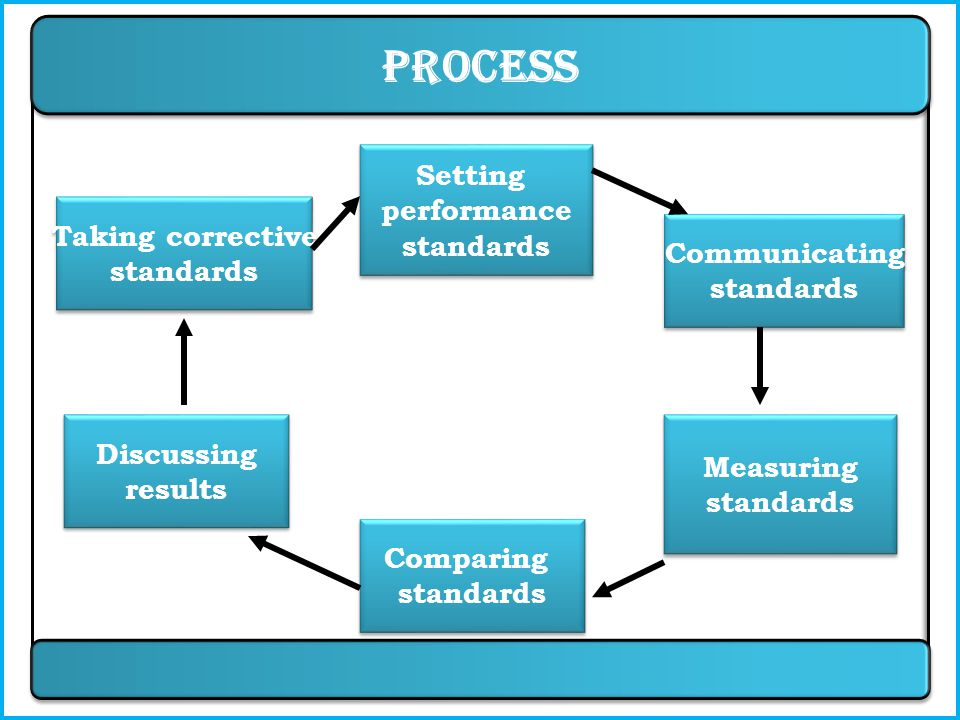 Objectives of Performance Appraisal Employee Organization  measuring the efficiency  maintaining organizational control.