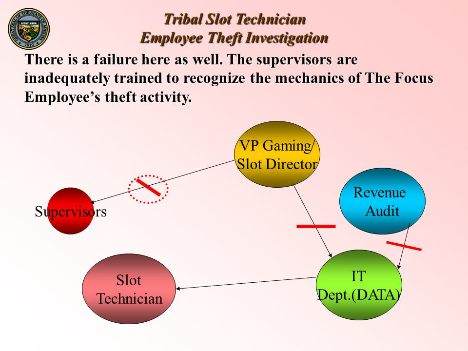 Tribal Slot Technician Employee Theft Investigation Slot Technician IT Dept.(DATA) Revenue Audit VP Gaming/ Slot Director There is a failure here as well.