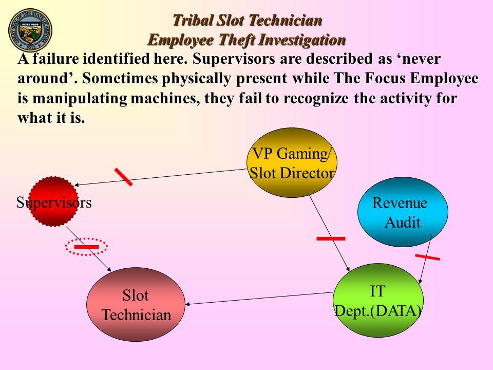 Tribal Slot Technician Employee Theft Investigation Slot Technician IT Dept.(DATA) Revenue Audit VP Gaming/ Slot Director A failure identified here.