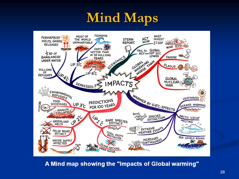 Mind Maps A Mind map showing the Impacts of Global warming 28