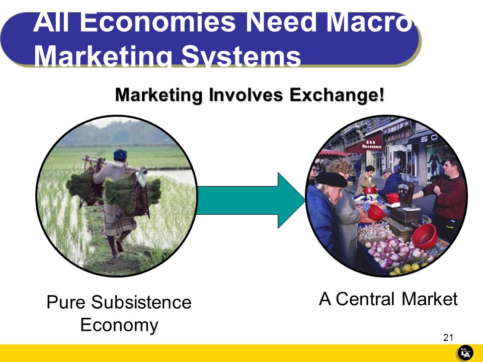 20 Macro Marketing Example