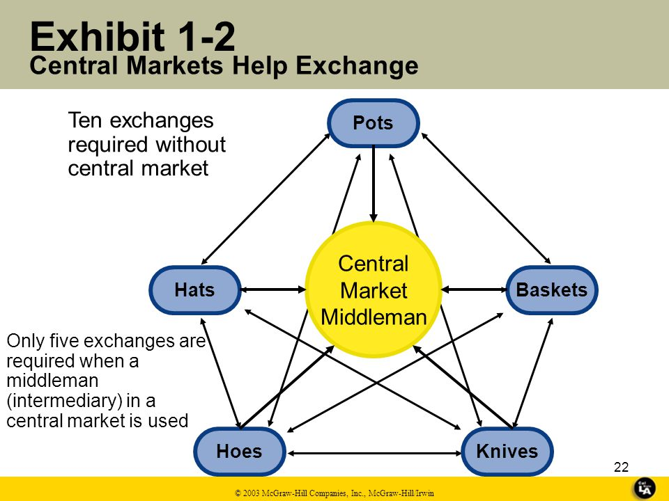 21 A Central Market © 2003 McGraw-Hill Companies, Inc., McGraw-Hill/Irwin Pure Subsistence Economy Marketing Involves Exchange.