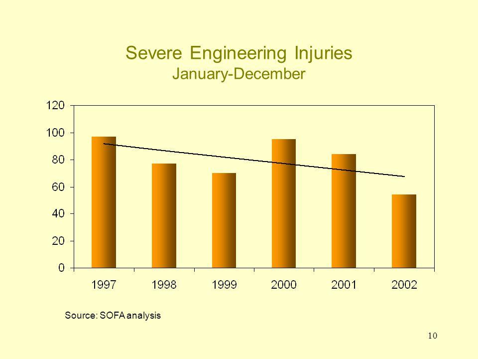 10 Severe Engineering Injuries January-December Source: SOFA analysis