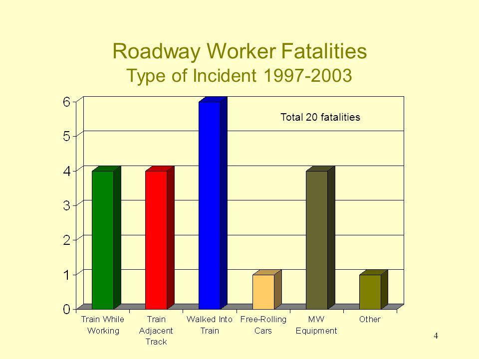 4 Roadway Worker Fatalities Type of Incident 1997-2003 Total 20 fatalities
