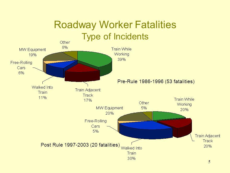 5 Roadway Worker Fatalities Type of Incidents Post Rule 1997-2003 (20 fatalities) Pre-Rule 1986-1996 (53 fatalities)