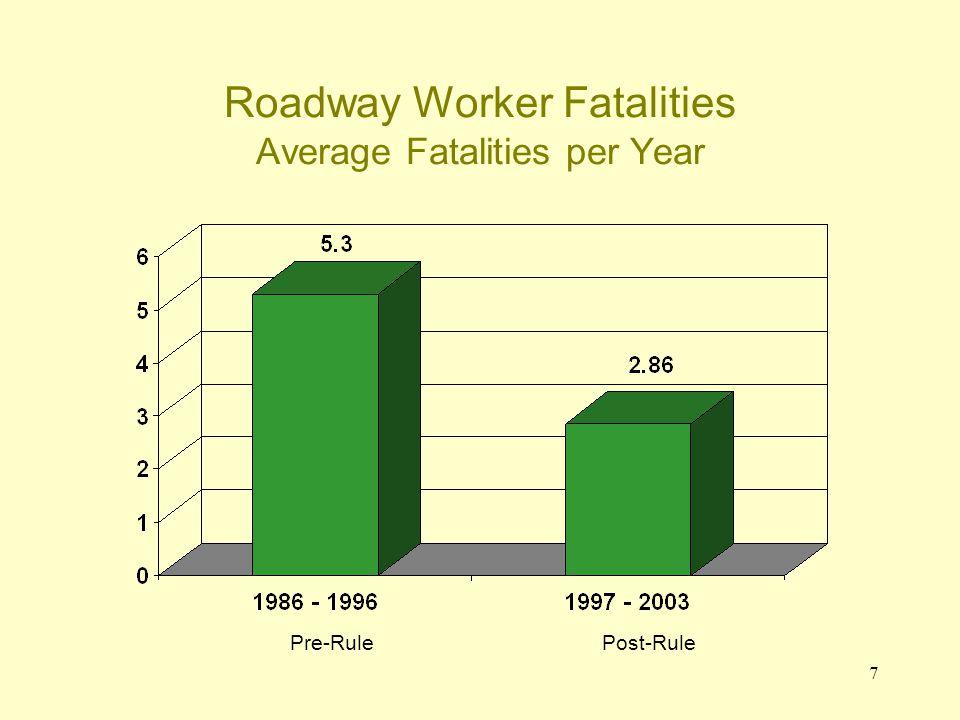 7 Roadway Worker Fatalities Average Fatalities per Year Pre-RulePost-Rule