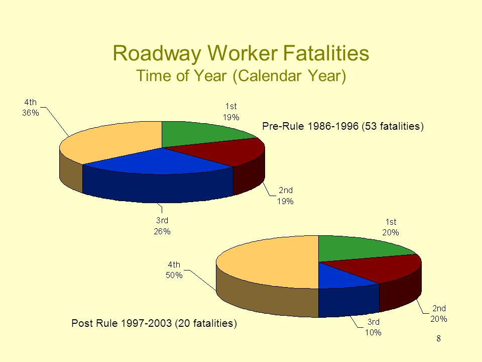 8 Roadway Worker Fatalities Time of Year (Calendar Year) Pre-Rule 1986-1996 (53 fatalities) Post Rule 1997-2003 (20 fatalities)