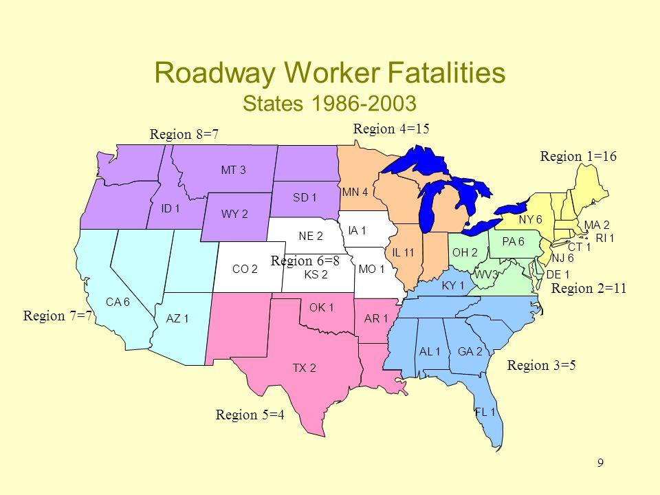 9 IL 11 AR 1 ID 1 MT 3 WV3 MO 1 NJ 6 CA 6 KS 2 AZ 1 GA 2 PA 6 CT 1 TX 2 OH 2 DE 1 MN 4 SD 1 CO 2 WY 2 NE 2 MA 2 KY 1 OK 1 Roadway Worker Fatalities States 1986-2003 RI 1 FL 1 AL 1 NY 6 IA 1 Region 8=7 Region 7=7 Region 4=15 Region 1=16 Region 2=11 Region 3=5 Region 5=4 Region 6=8