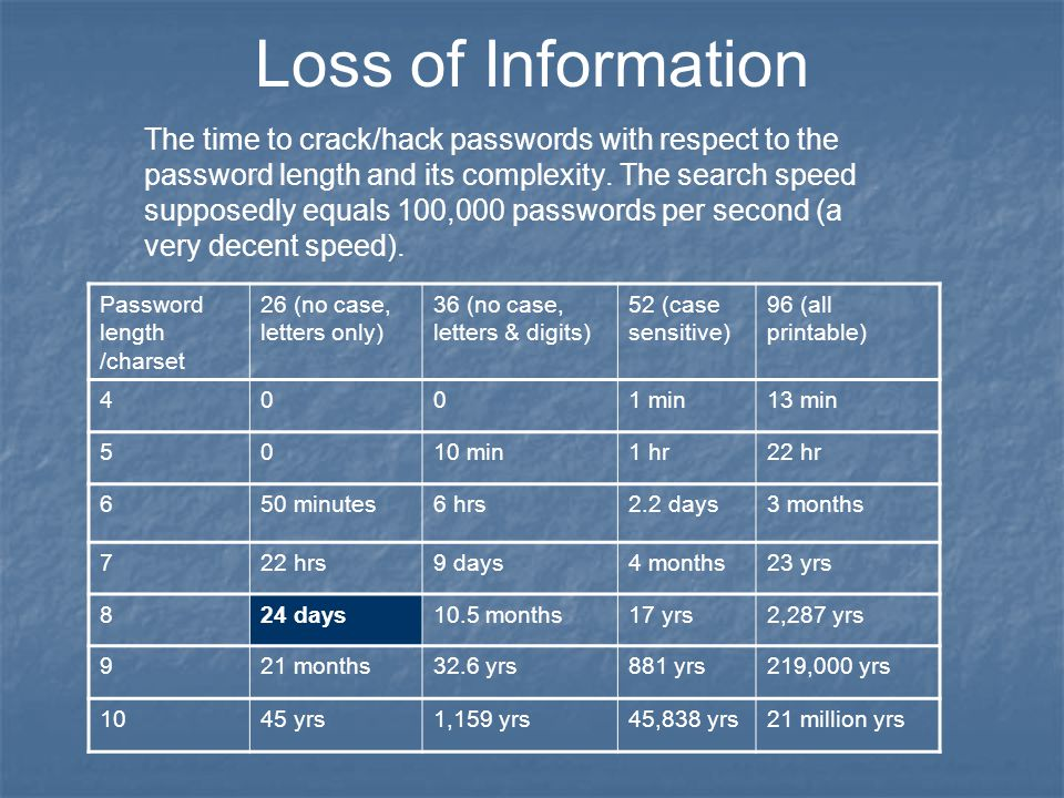 Loss of Information The time to crack/hack passwords with respect to the password length and its complexity.