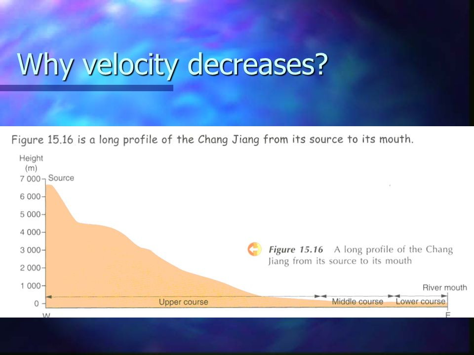 Why velocity decreases
