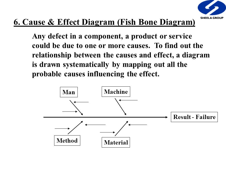 6. Cause & Effect Diagram (Fish Bone Diagram) Any defect in a component, a product or service could be due to one or more causes. To find out the rela