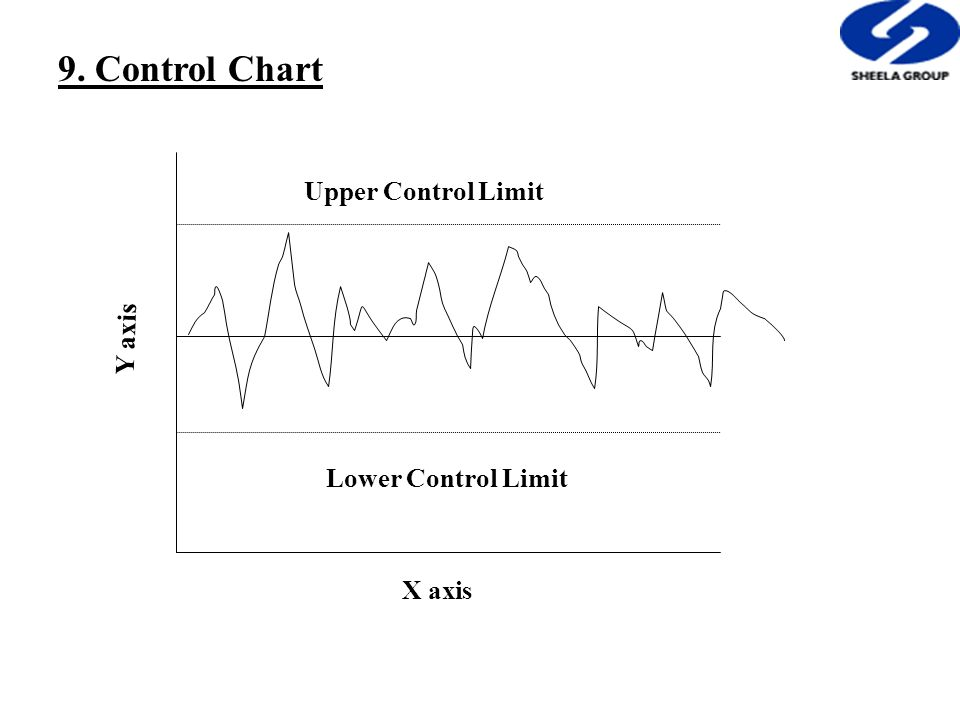 9. Control Chart Y axis X axis Upper Control Limit Lower Control Limit