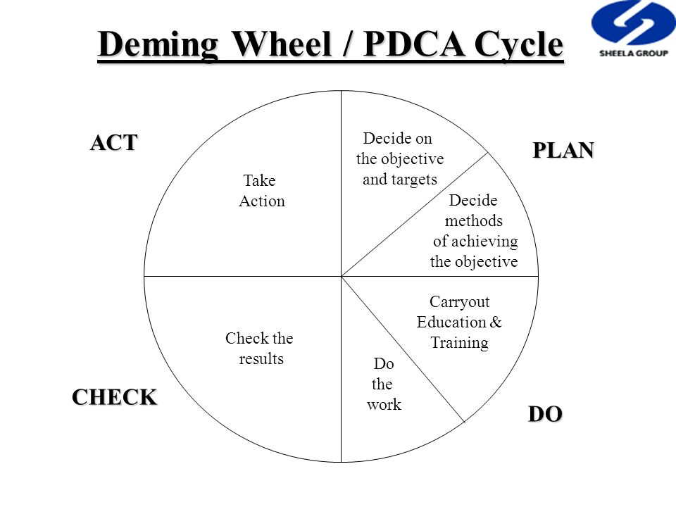 PLAN CHECK ACT DO Decide on the objective and targets Decide methods of achieving the objective Carryout Education & Training Do the work Check the re