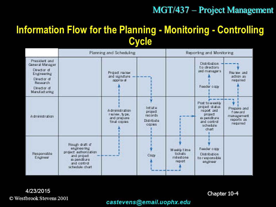 MGT/437 – Project Management © Westbrook Stevens 2001 castevens@email.uophx.edu 4/23/2015 Information Flow for the Planning - Monitoring - Controlling