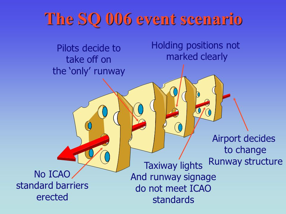 The SQ 006 event scenario Airport decides to change Runway structure Holding positions not marked clearly Taxiway lights And runway signage do not mee