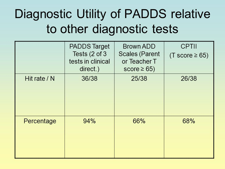 Diagnostic Utility of PADDS relative to other diagnostic tests PADDS Target Tests (2 of 3 tests in clinical direct.) Brown ADD Scales (Parent or Teacher T score ≥ 65) CPTII (T score ≥ 65) Hit rate / N36/3825/3826/38 Percentage94%66%68%
