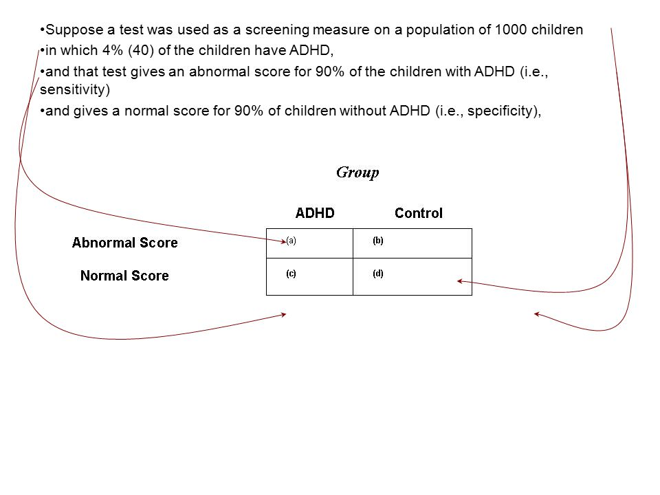 Suppose a test was used as a screening measure on a population of 1000 children in which 4% (40) of the children have ADHD, and that test gives an abnormal score for 90% of the children with ADHD (i.e., sensitivity) and gives a normal score for 90% of children without ADHD (i.e., specificity),