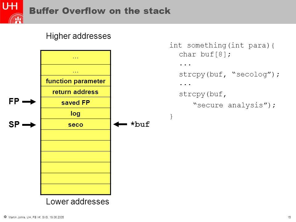  Martin Johns, UH, FB Inf, SVS, 19.06.200515 Buffer Overflow on the stack … … function parameter return address saved FP log seco Higher addresses Lo