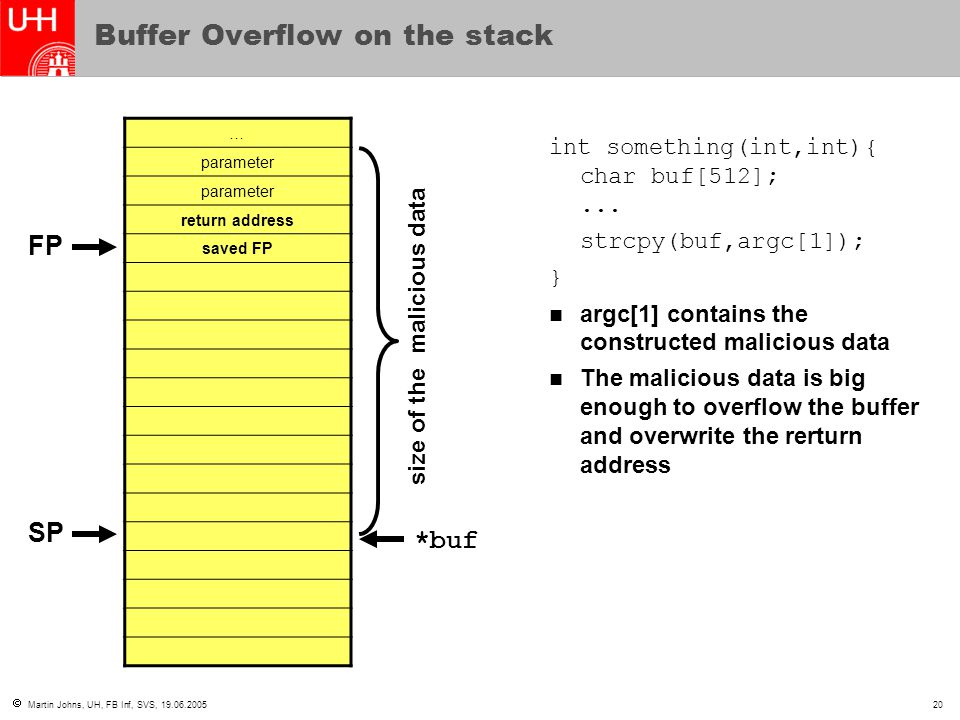  Martin Johns, UH, FB Inf, SVS, 19.06.200520 Buffer Overflow on the stack … parameter return address saved FP int something(int,int){ char buf[512];.