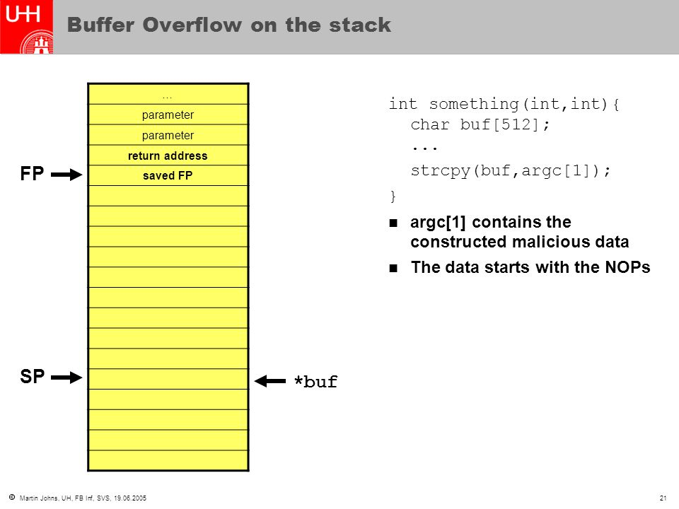  Martin Johns, UH, FB Inf, SVS, 19.06.200521 Buffer Overflow on the stack … parameter return address saved FP int something(int,int){ char buf[512];.
