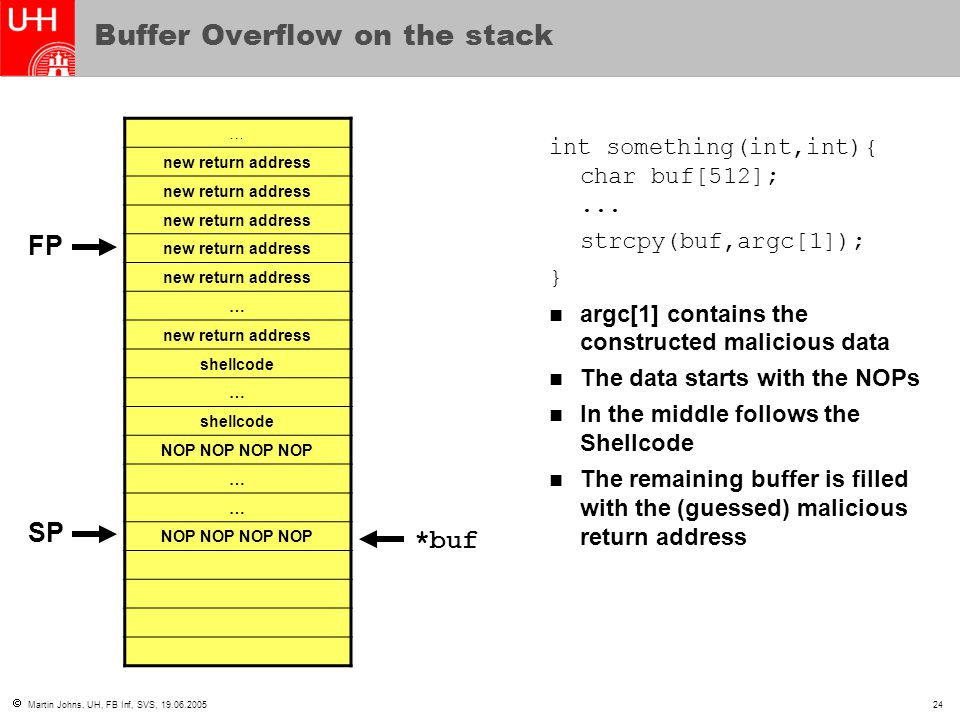  Martin Johns, UH, FB Inf, SVS, 19.06.200524 Buffer Overflow on the stack … new return address … shellcode … NOP NOP … … int something(int,int){ char