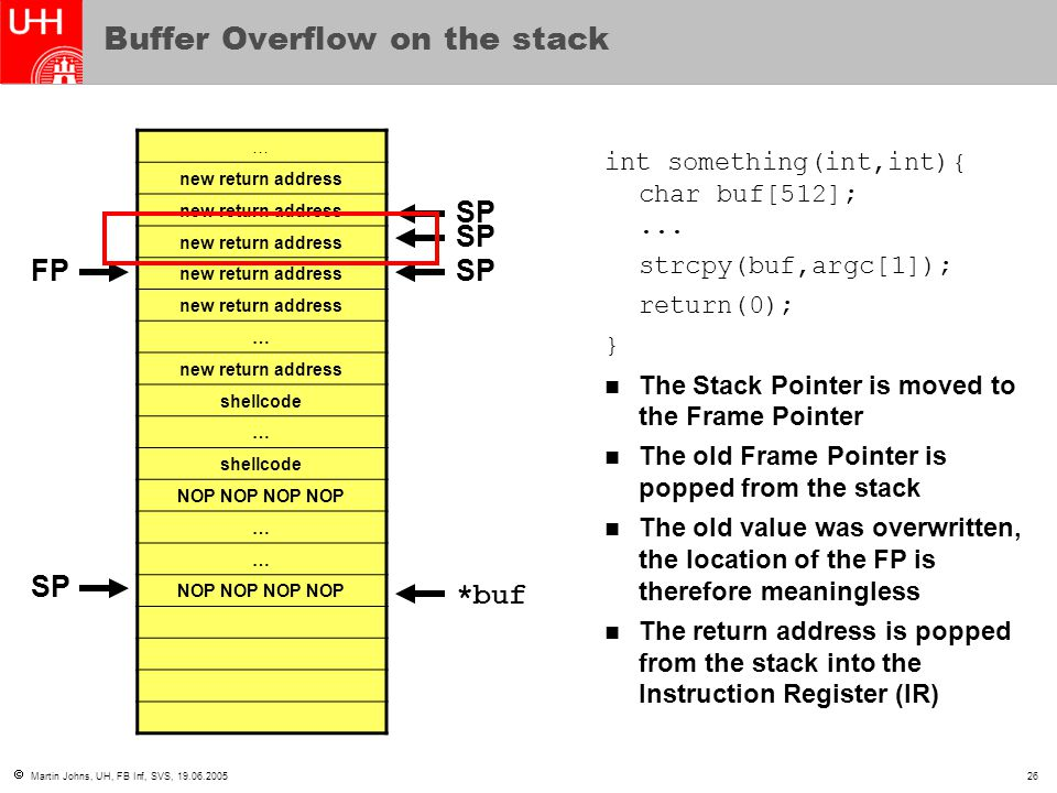  Martin Johns, UH, FB Inf, SVS, 19.06.200526 Buffer Overflow on the stack … new return address … shellcode … NOP NOP … … int something(int,int){ char