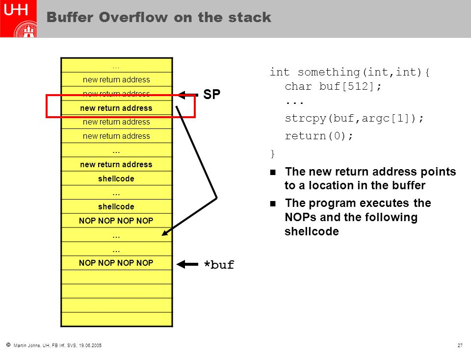  Martin Johns, UH, FB Inf, SVS, 19.06.200527 Buffer Overflow on the stack … new return address … shellcode … NOP NOP … … int something(int,int){ char